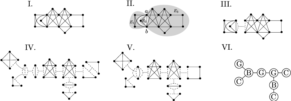 Figure 2 for Inference and Sampling of $K_{33}$-free Ising Models