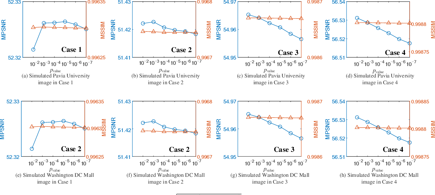 Figure 4 for Hyperspectral Image Denoising and Anomaly Detection Based on Low-rank and Sparse Representations