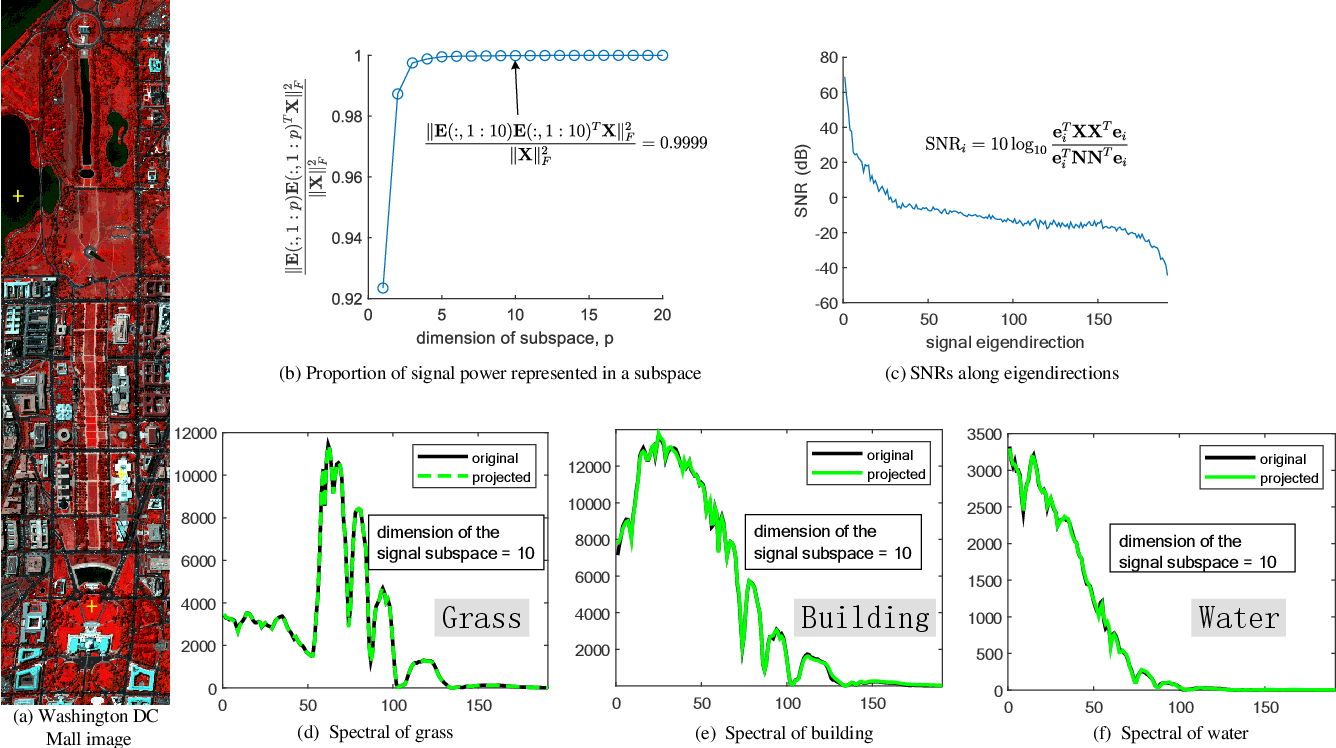 Figure 1 for Hyperspectral Image Denoising and Anomaly Detection Based on Low-rank and Sparse Representations