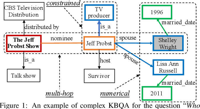 Figure 1 for A Survey on Complex Knowledge Base Question Answering: Methods, Challenges and Solutions