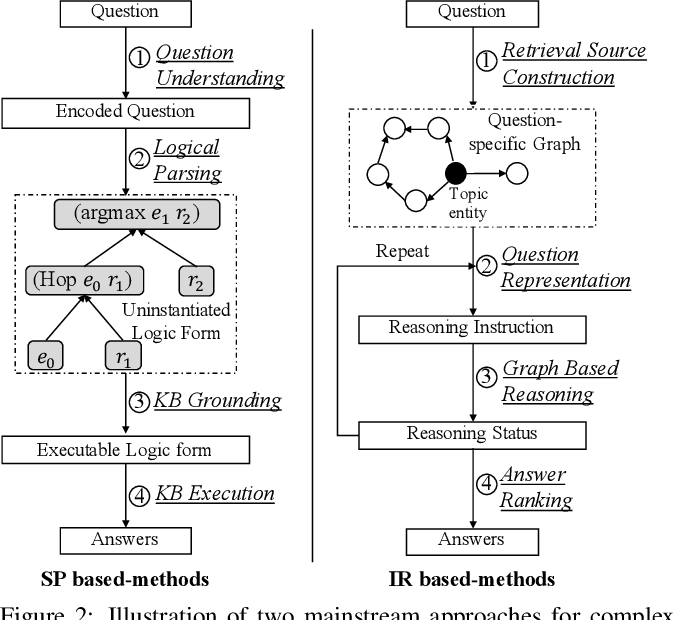 Figure 3 for A Survey on Complex Knowledge Base Question Answering: Methods, Challenges and Solutions