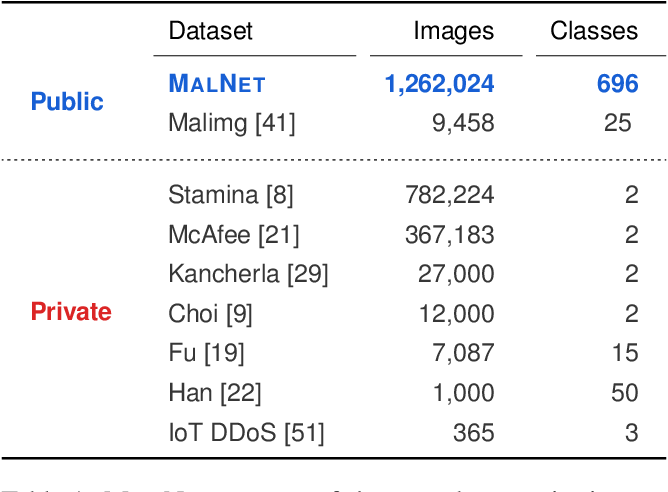 Figure 1 for MalNet: A Large-Scale Cybersecurity Image Database of Malicious Software