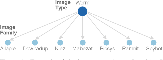 Figure 2 for MalNet: A Large-Scale Cybersecurity Image Database of Malicious Software