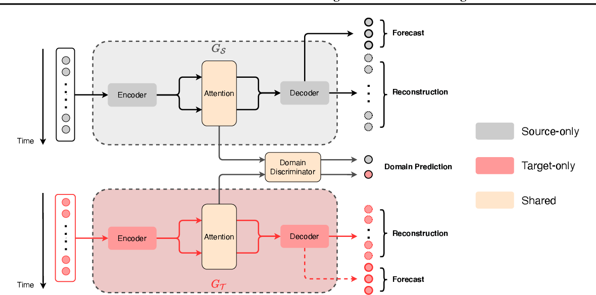 Figure 1 for Attention-based Domain Adaptation for Time Series Forecasting