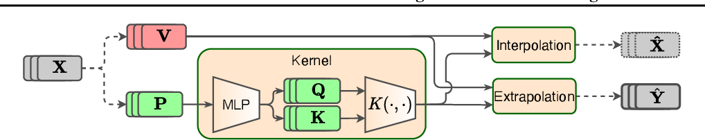 Figure 3 for Attention-based Domain Adaptation for Time Series Forecasting
