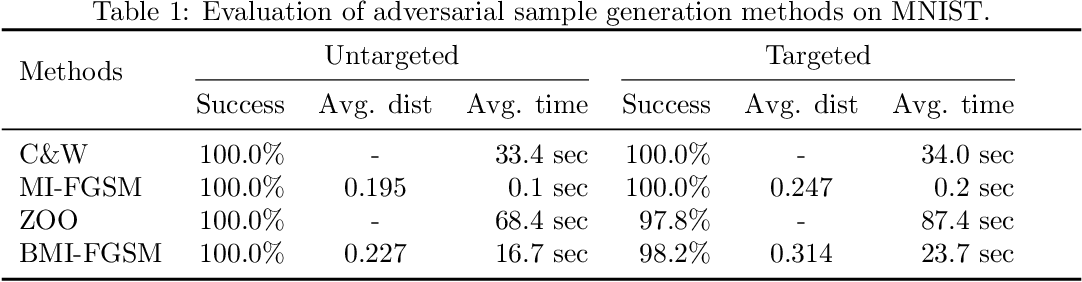 Figure 2 for Black-box Adversarial Sample Generation Based on Differential Evolution