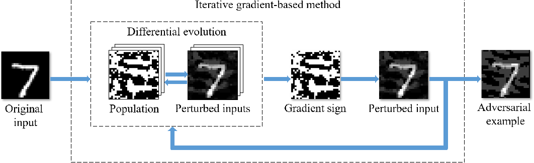 Figure 3 for Black-box Adversarial Sample Generation Based on Differential Evolution