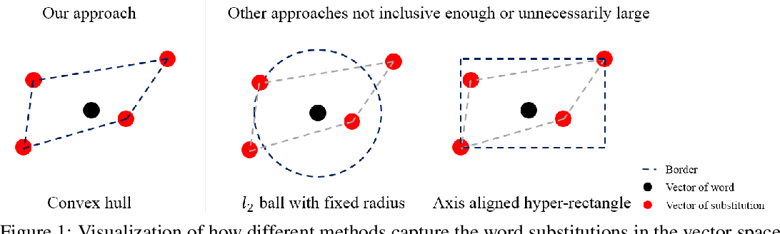Figure 1 for Towards Robustness Against Natural Language Word Substitutions