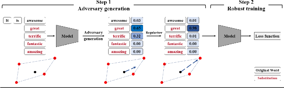 Figure 2 for Towards Robustness Against Natural Language Word Substitutions
