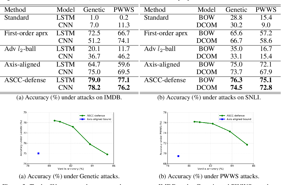 Figure 4 for Towards Robustness Against Natural Language Word Substitutions