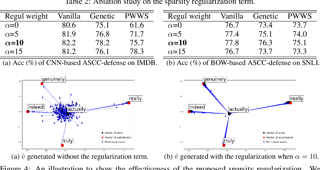 Figure 3 for Towards Robustness Against Natural Language Word Substitutions