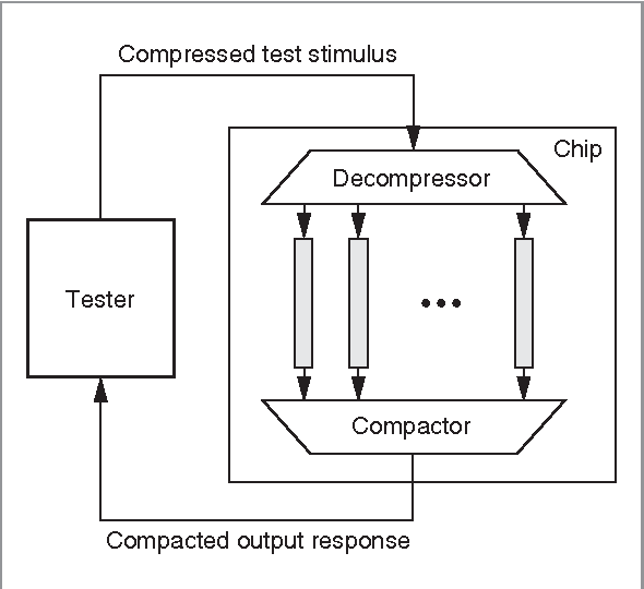 thesis test data compression Free data compression papers, essays and the amount of test data that is processed in and out of ate is directly proportional to the cost of operation.