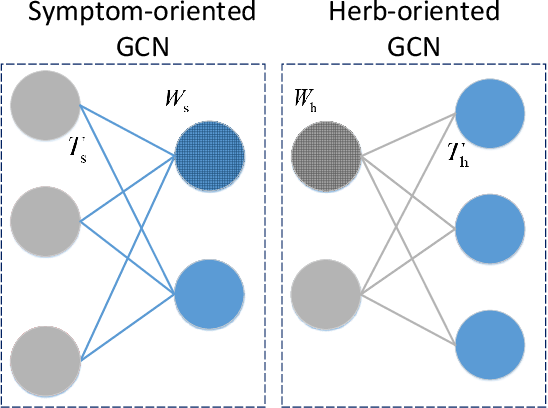 Figure 3 for Syndrome-aware Herb Recommendation with Multi-Graph Convolution Network