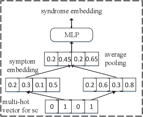 Figure 4 for Syndrome-aware Herb Recommendation with Multi-Graph Convolution Network