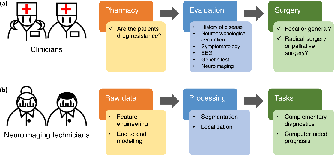 Figure 1 for Machine Learning Applications on Neuroimaging for Diagnosis and Prognosis of Epilepsy: A Review