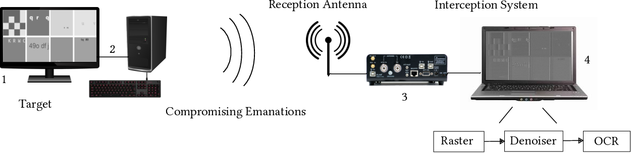 Figure 1 for Electro-Magnetic Side-Channel Attack Through Learned Denoising and Classification