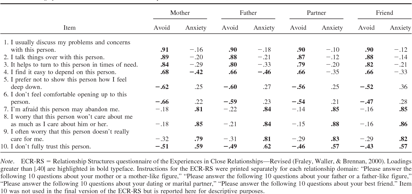 Table 1 from The Experiences in Close Relationships