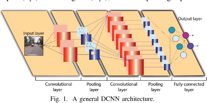 Figure 1 for Hardware-Driven Nonlinear Activation for Stochastic Computing Based Deep Convolutional Neural Networks