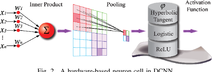 Figure 2 for Hardware-Driven Nonlinear Activation for Stochastic Computing Based Deep Convolutional Neural Networks