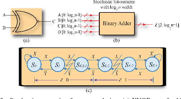 Figure 3 for Hardware-Driven Nonlinear Activation for Stochastic Computing Based Deep Convolutional Neural Networks