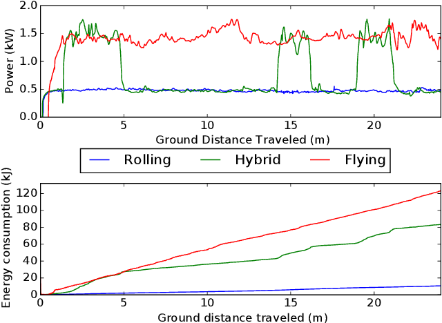 Figure 4 for Autonomous Hybrid Ground/Aerial Mobility in Unknown Environments