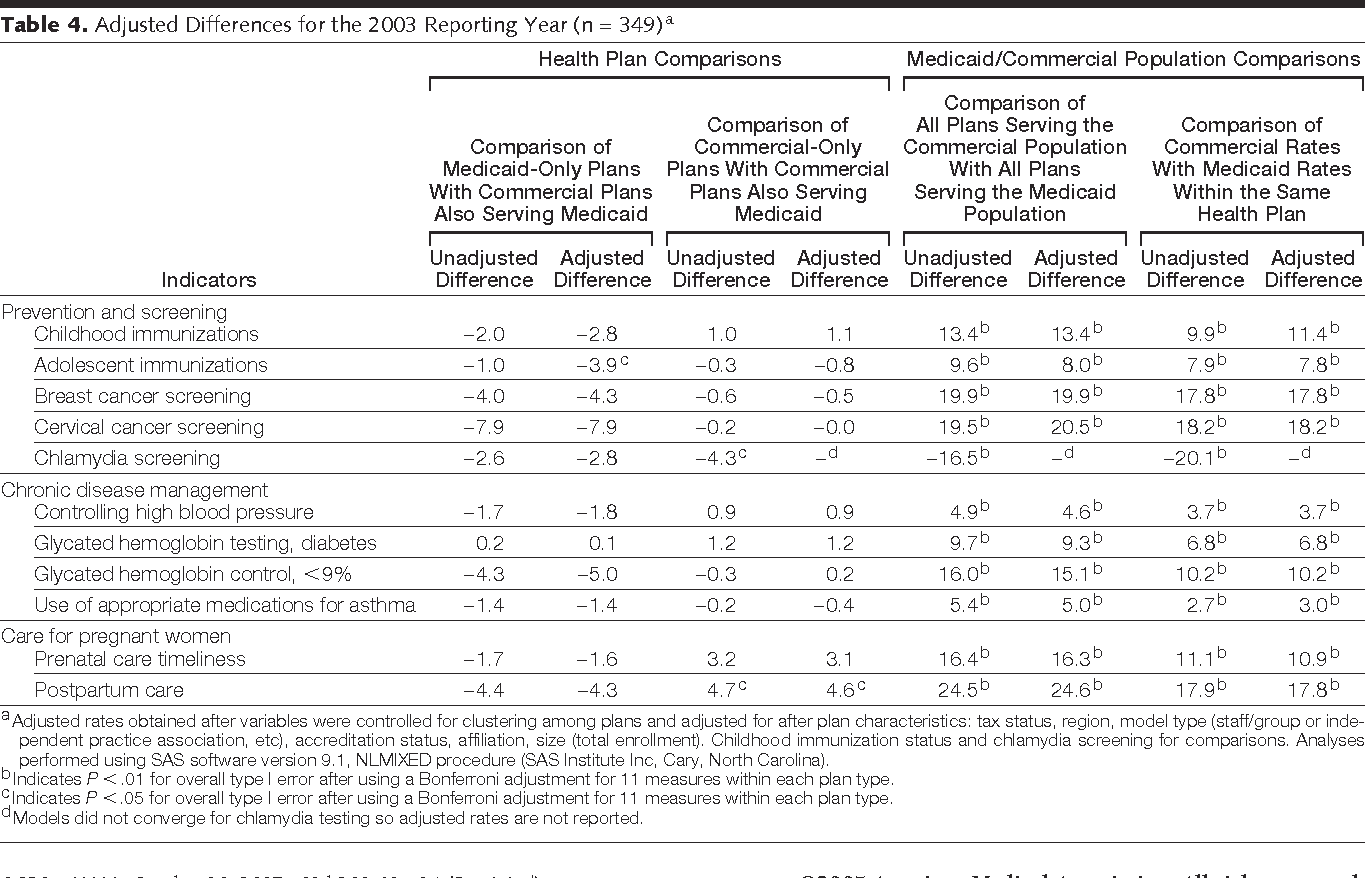 Quality Of Care In Medicaid Managed Care And Commercial Health Plans