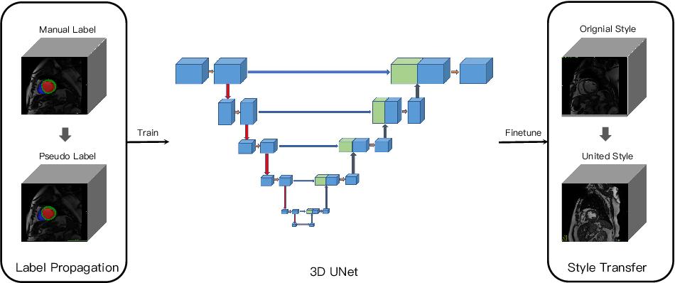 Figure 1 for Semi-supervised Cardiac Image Segmentation via Label Propagation and Style Transfer