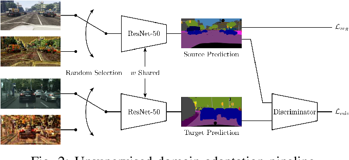 Figure 2 for Texture Underfitting for Domain Adaptation