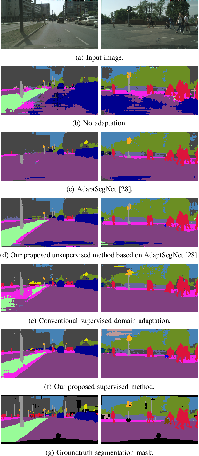 Figure 4 for Texture Underfitting for Domain Adaptation