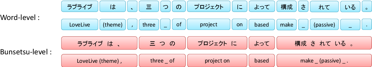 Figure 1 for JASS: Japanese-specific Sequence to Sequence Pre-training for Neural Machine Translation