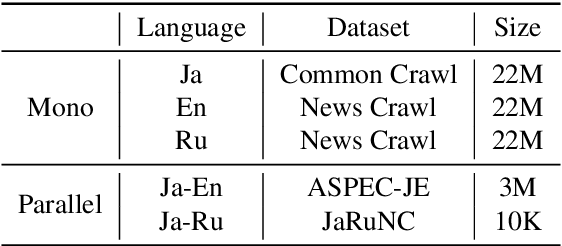 Figure 2 for JASS: Japanese-specific Sequence to Sequence Pre-training for Neural Machine Translation