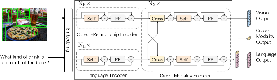 Figure 1 for Interpretable Neural Computation for Real-World Compositional Visual Question Answering