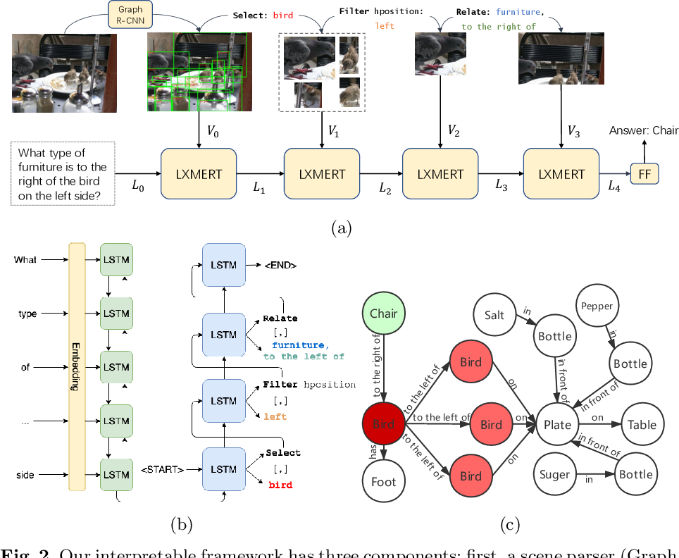 Figure 3 for Interpretable Neural Computation for Real-World Compositional Visual Question Answering