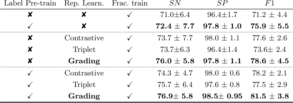Figure 4 for Grading Loss: A Fracture Grade-based Metric Loss for Vertebral Fracture Detection