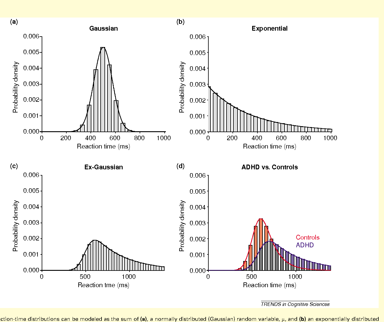 Beyond Medication Evidence Based Adhd >> Characterizing Cognition In Adhd Beyond Executive Dysfunction