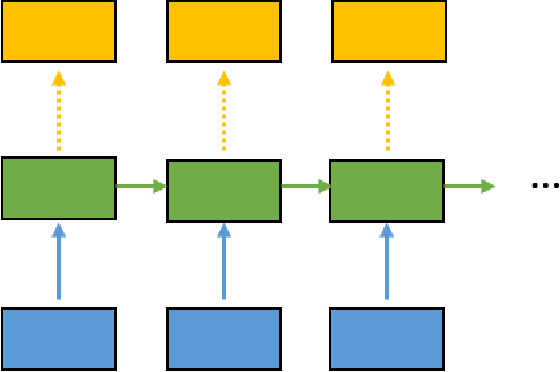 Figure 3 for Survey on the attention based RNN model and its applications in computer vision