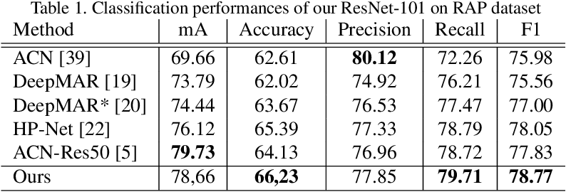 Figure 2 for Can Adversarial Networks Hallucinate Occluded People With a Plausible Aspect?
