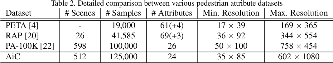 Figure 4 for Can Adversarial Networks Hallucinate Occluded People With a Plausible Aspect?