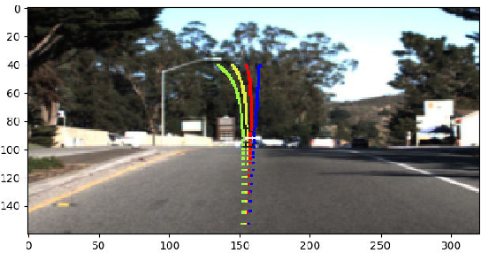 Figure 3 for An Analysis of Adversarial Attacks and Defenses on Autonomous Driving Models