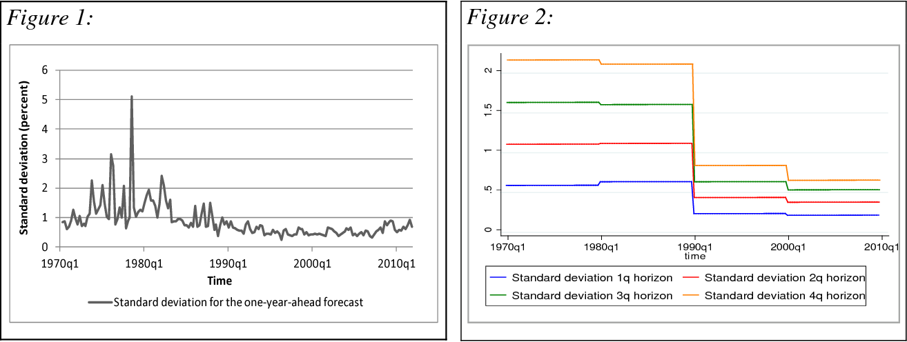 How accurate are individual forecasters? An assessment of