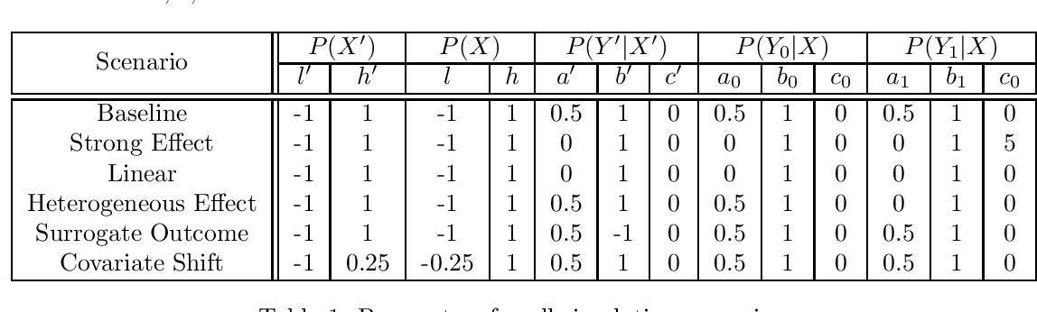Figure 1 for Increasing the efficiency of randomized trial estimates via linear adjustment for a prognostic score