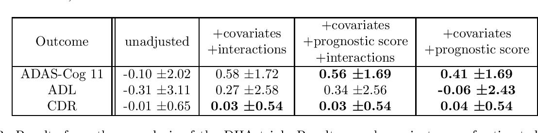 Figure 3 for Increasing the efficiency of randomized trial estimates via linear adjustment for a prognostic score
