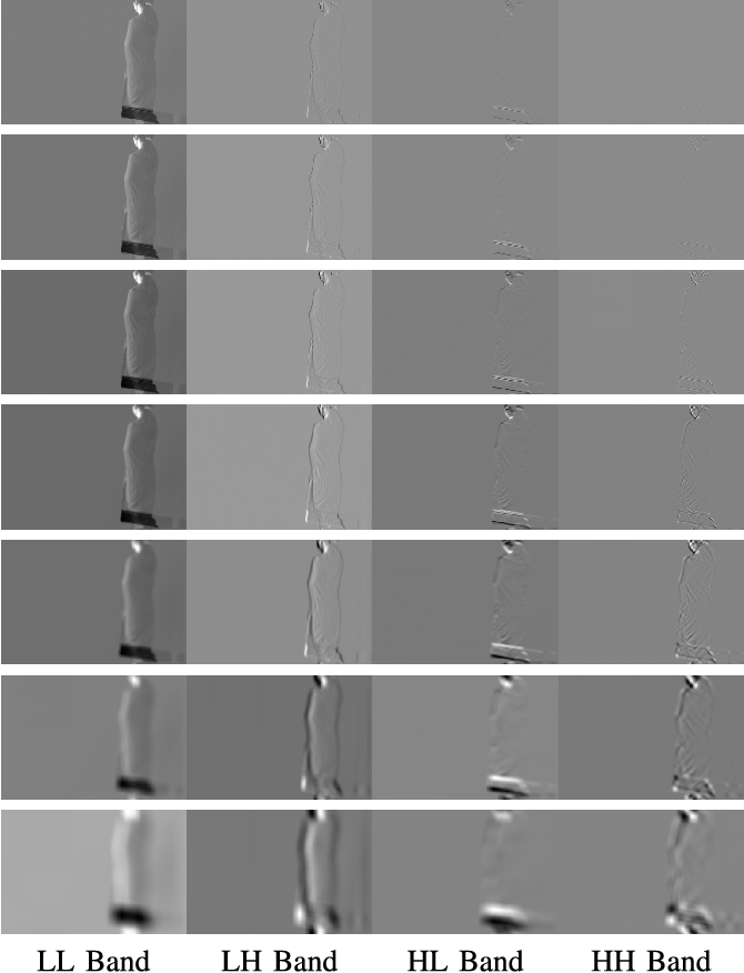 Figure 3 for A Fusion Framework for Camouflaged Moving Foreground Detection in the Wavelet Domain