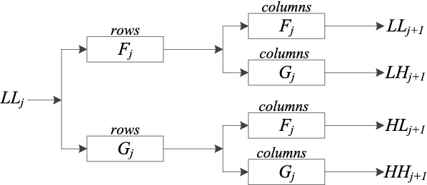 Figure 4 for A Fusion Framework for Camouflaged Moving Foreground Detection in the Wavelet Domain