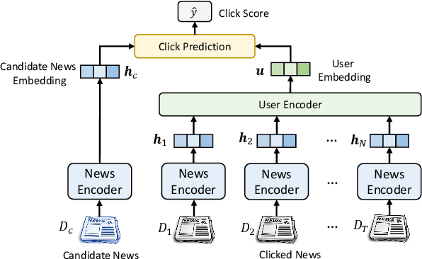Figure 1 for Empowering News Recommendation with Pre-trained Language Models