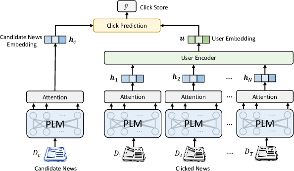 Figure 3 for Empowering News Recommendation with Pre-trained Language Models