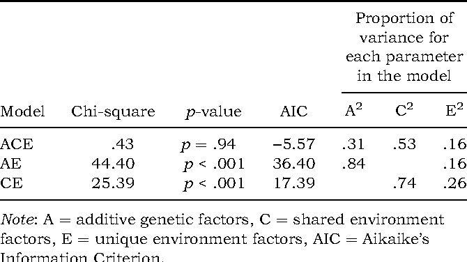 The genetic-environmental etiology of parents' perceptions