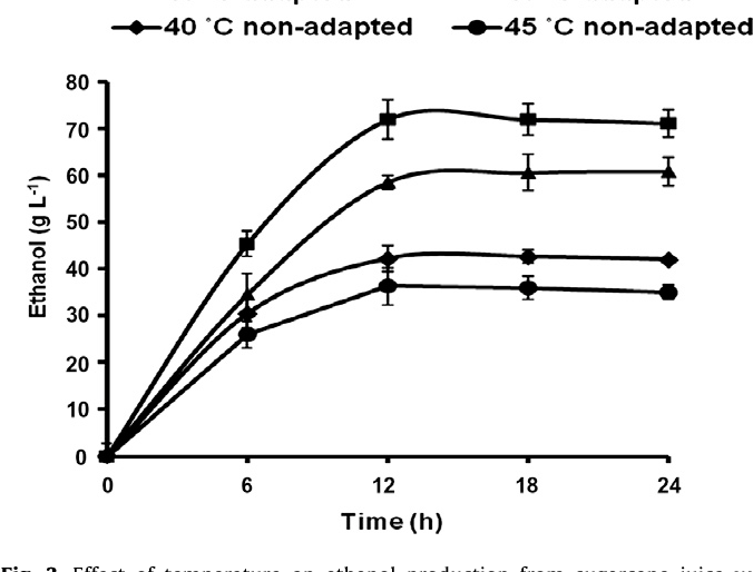 Fig. 3. Effect of temperature on ethanol production from sugarcane juice with galactose adapted and non-adapted Pichia kudriavzevii cells. Adapted – cells adapted to galactose medium and non-adapted – cells not adapted to galactose.