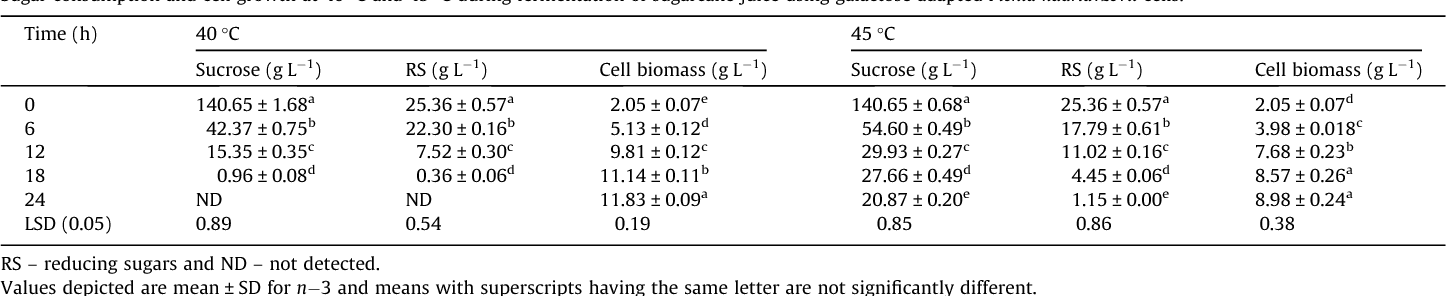 Table 1 Sugar consumption and cell growth at 40 C and 45 C during fermentation of sugarcane j