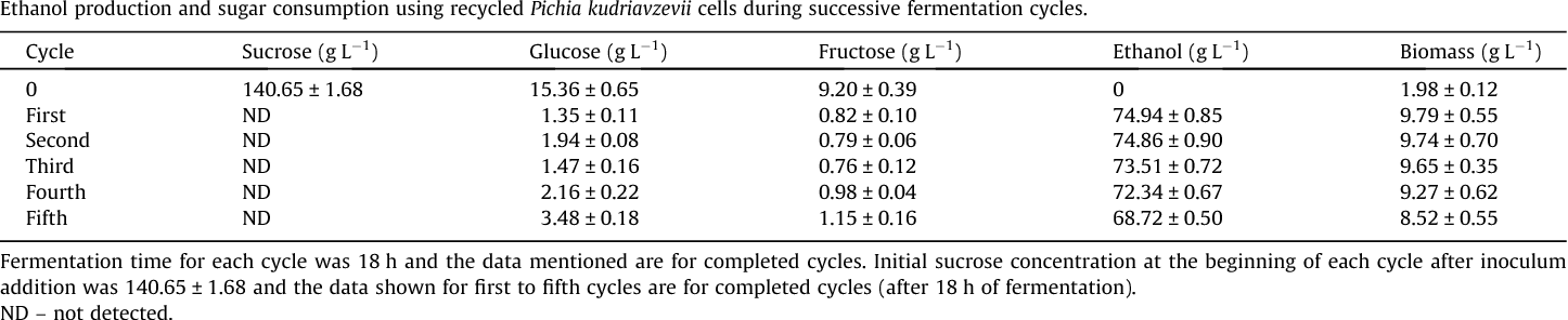 Table 2 Ethanol production and sugar consumption using recycled Pichia kudriavzevii cells during successive fermentation cycles.